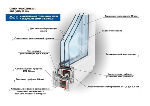 "Пластиковое окно ""Максимум"" из профиля KBE 88 мм"